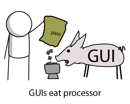 Graphics User Interfaces eat processor