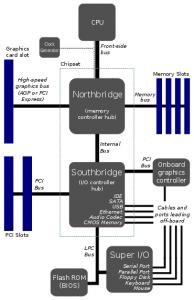 Common Intel Core 2 Architecture - Source: http://en.wikipedia.org/wiki/File:Motherboard_diagram.svg