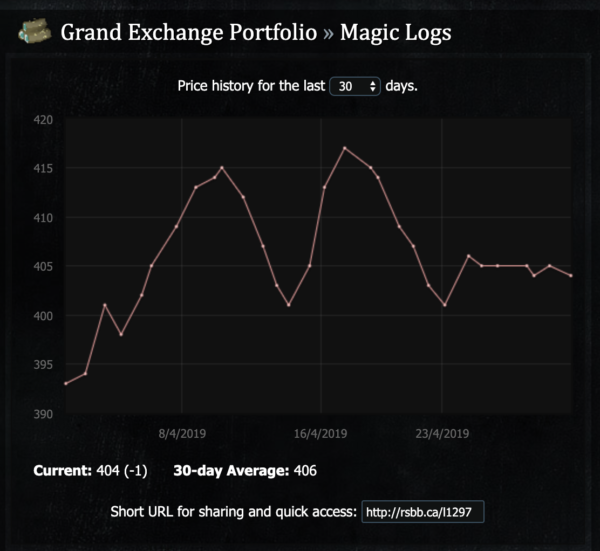 Magic Logs Price Graph