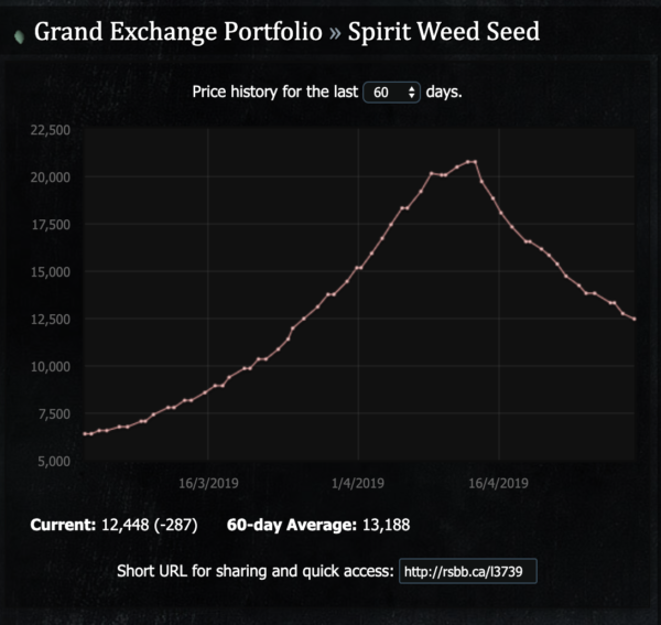 Spirit Weed Seed Graph
