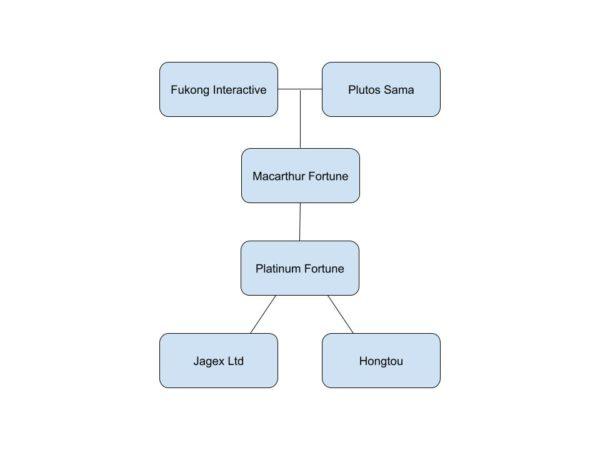 Fukong/Plutos Sama -> Macarthur -> Platinum -> Jagex and Hongtou Network
