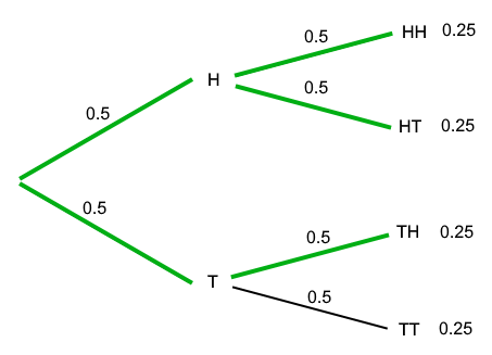 Probability tree of two coin flips
