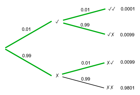 Probability tree of two mattock drops