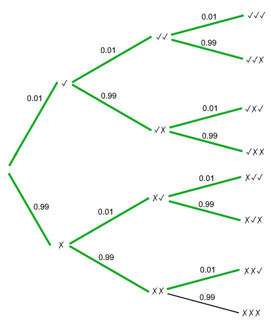 Probability tree of three mattock drops
